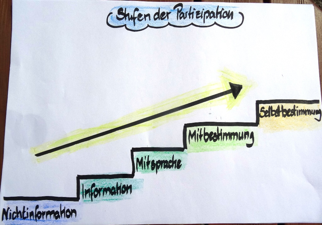 Stufen der Partizipation